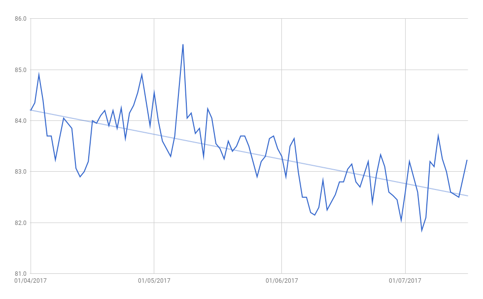 A chart showing weight loss from 84KG to 83KG.